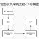 注塑模具采购流程简化示意图