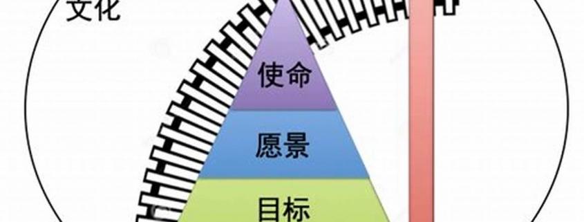企业文化价值观建设-厦门华晔精密模具有限公司